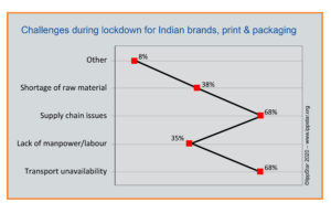 The IppStar survey of Indian brand owners, printers, packaging converters and suppliers captures the challenges they face in the Covid-19 lockdown. Graphic IppStar 2020 www.ippstar.org